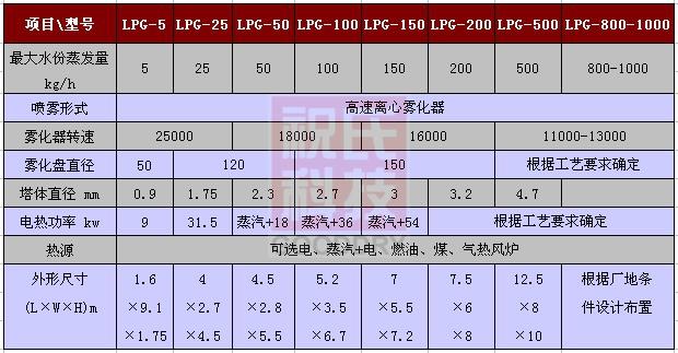 干燥LPG